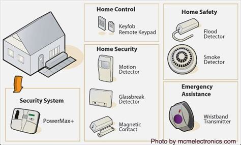 best home security system canada