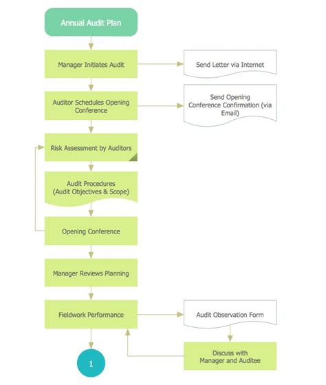 audit process flowchart 9 best finance and accounting audit flowcharts images on