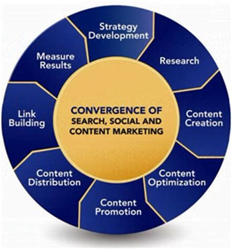 how to create a marketing plan 8 steps overview 8 steps to achieving search social content marketing