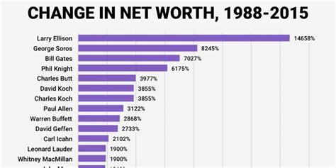 elon musk net worth graph donald trump versus other billionaires business insider