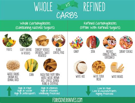 carbohydrates vs starch top 3 diabetes myths busted fruit starchy vegetables