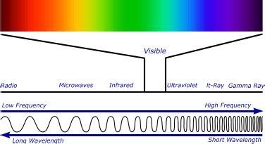 infrared radiation cameras | infrared camera | ir camera