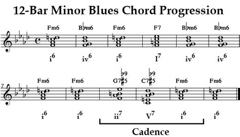 minor swing chord progression learn minor blues chart chords structures jazz theory