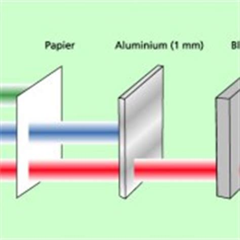 25 Square Meter eigenschaften radioaktiver strahlung in physik