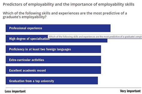 Times Higher Education Mba Ranking by Global Employability Rankings 1 Aftergraduation