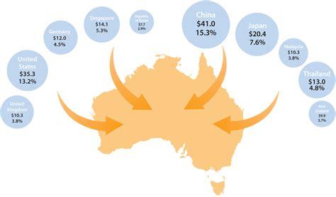 Tempelan Kulkas Australia Sdney Import trade australia s regional and global links