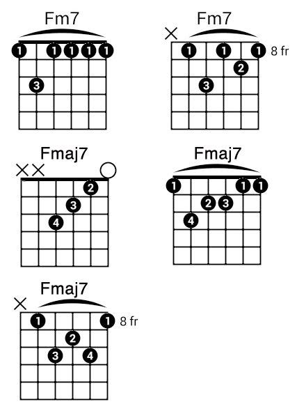 Collection Of Best 25 Fm Guitar Chord Ideas On Pinterest Cm Guitar