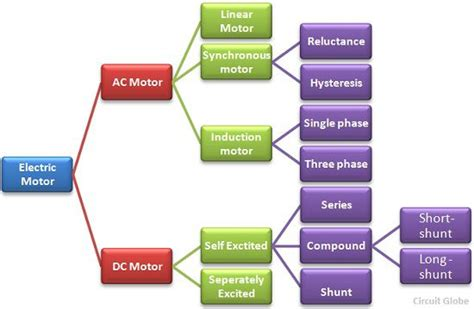 Car Engine Types And Classification by What Is Electric Motor Definition Types Circuit Globe