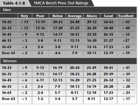 ymca bench press how much should i be bench pressing