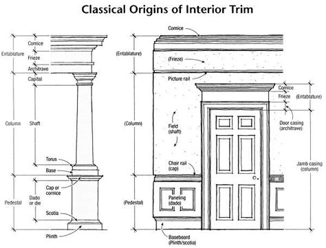 architectural home design names classical origins of interior trim home interior