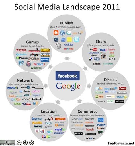 freshminds the social media landscape in 2011 infographic