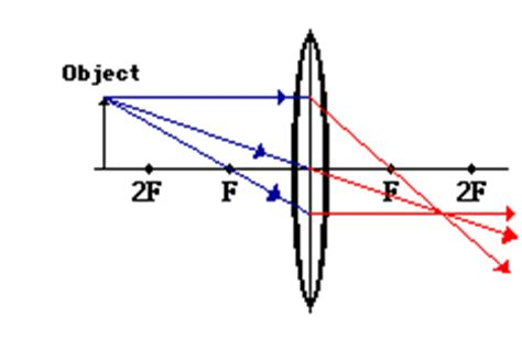 converging lenses ray diagrams