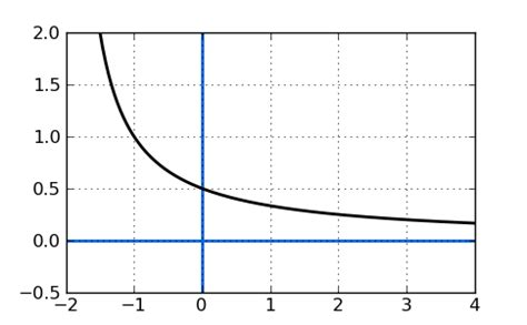 how to find a limit as x approaches infinity finding the limit free math help