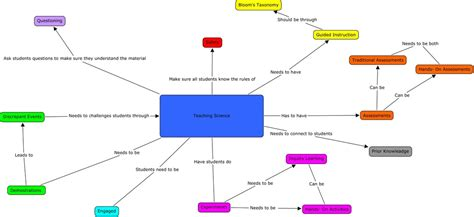 what is concept teaching science concept map education portfolio