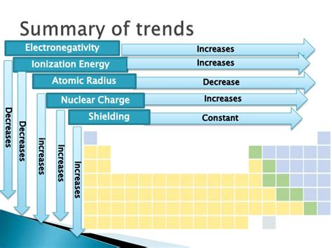 Periodic Table With Trends by Periodic Trends