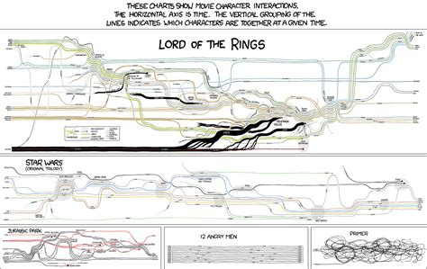xkcd flowchart movie narrative charts large png
