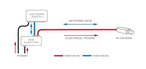 power over ethernet (poe) explained understanding and