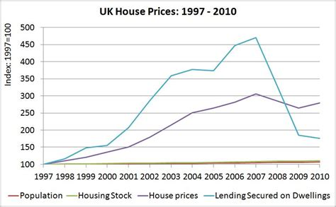 how to price a house house prices why are they so high positive money