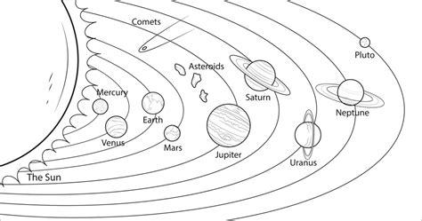 dibujos de planetas del sistema solar  colorear