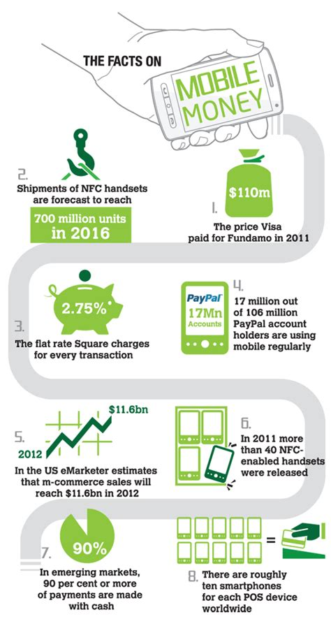 Financial Services Infographic Google Search Http Www