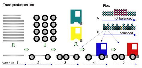 product layout line balancing file line balancing png wikimedia commons