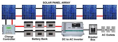 home solar power system design panel diagramsolar