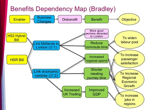 benefits map template identifying and managing benefits masterclass