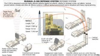 Russia s s 300 missiles in iran may alter power balance in middle