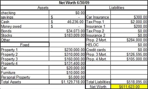new net worth 675 681 17 16 000 budgets are sexy