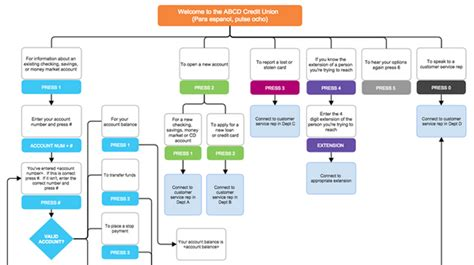visio for flowcharts ms visio flowchart create a flowchart