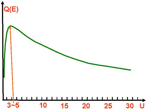 ionization cross section ionization ionization cross section