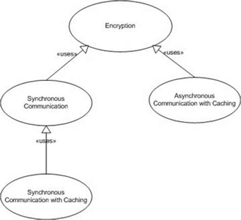 expected pattern of language and communication development identify the expected pattern of language and
