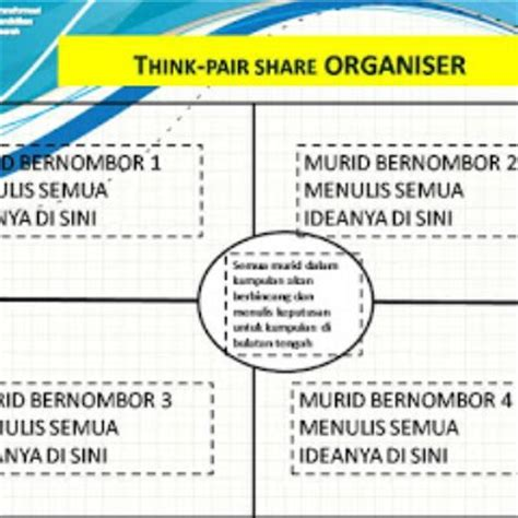 think pair template aktiviti pdpc abad ke 21 think pair free think pair
