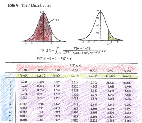 student s t distribution stat 414 415
