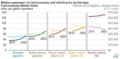 Car Fuel Types In Usa by Fuel Economy And Average Vehicle Cost Vary Significantly
