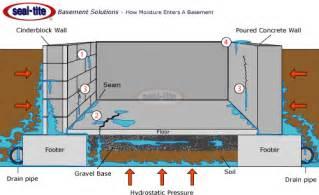 Walk Out Basement Floor Plans basement waterproofing wet basement repair