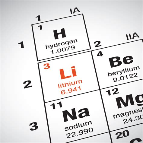 periodic table focus on lithium li igoscience