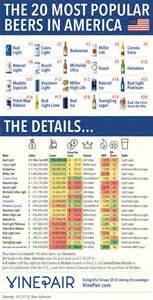 Heineken Light Infographic The 20 Most Popular Beers In America Best