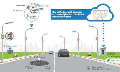smart lighting control systems reducing energy consumption with smart street lights