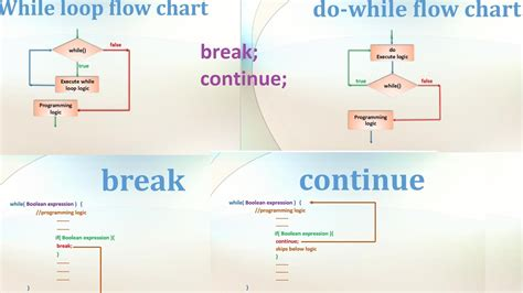 java pattern line break 9 core java tutorial loops while do while break