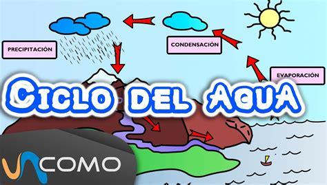 El Ciclo Del Agua Para Ninos | explicaci 243 n del ciclo del agua para ni 241 os socials