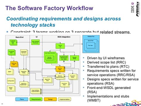 format factory requirements a software factory integrating rational team concert and