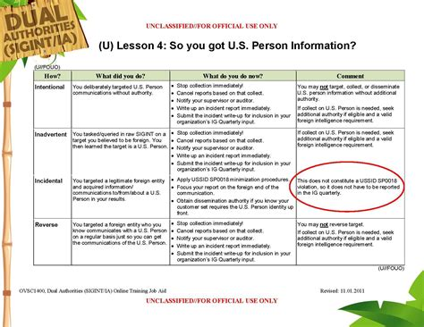File Lesson 4 Job Aid Usp Info Pdf Wikimedia Commons Aid Lesson Plan Template