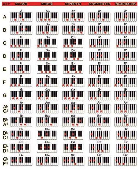 tutorial kunci keyboard belajar kunci piano