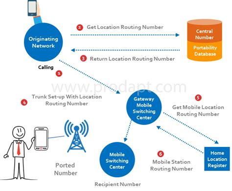mobile number portability use robots for number porting a telebots approach to mnp