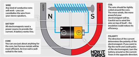 It Works how do electromagnets work how it works