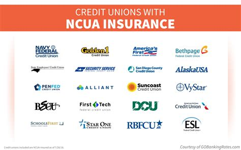 credit union house insurance ncua vs fdic who insures credit unions and banks