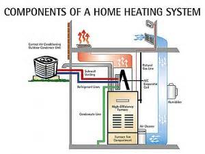 101 on home heating system parts