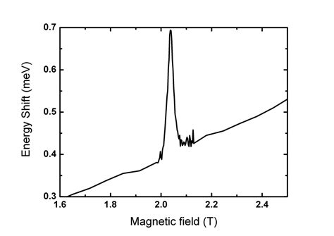 diode gp30 pn junction diode manual 28 images p n junction diode forward biased characteristics circuit