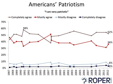 define doodle poll yankee doodle polling opinion on patriotism